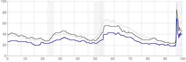 Lubbock, Texas monthly unemployment rate chart